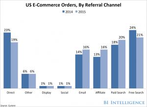 bii-ecomm-orders-channels-1